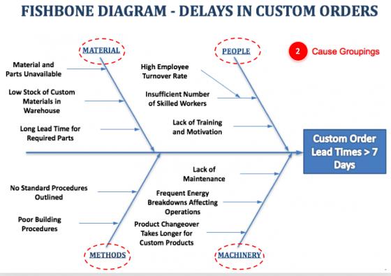 Fishbone Diagram - Cause Groupings
