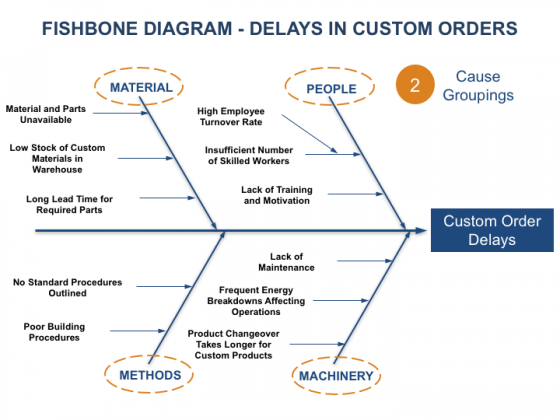 Fishbone diagram in testing gallery how to guide and conceptdraw fishbone diagram how to templates and exles fishbone diagram in testing gallery how to guide and ccuart Image collections