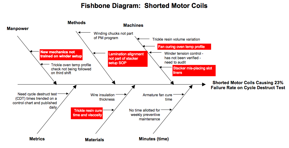 example      shorted motor coils   fishbone diagramsfishbone diagram with priorities highlighted