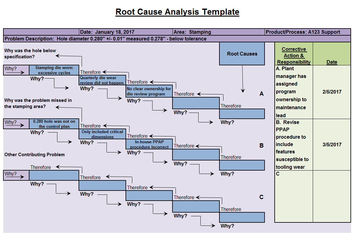 Root cause analysis template fishbone diagrams for Root cause failure analysis template