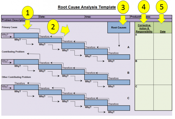 root cause analysis template  u2014 fishbone diagrams