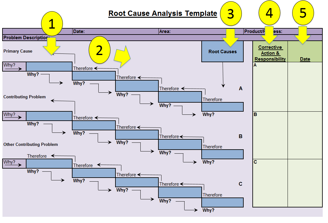 root cause analysis instructions root cause analysis template fishbone diagrams excel wiring diagram template at webbmarketing.co