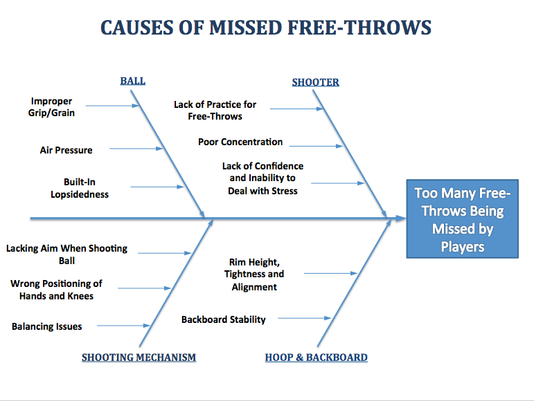 example     causes of missed free throws   fishbone diagramsfishbone diagram example