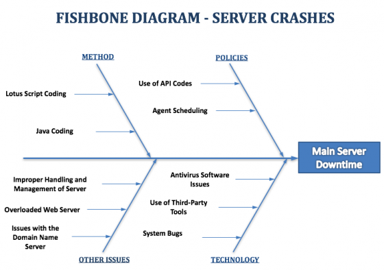 fishbone diagram example - server downtime