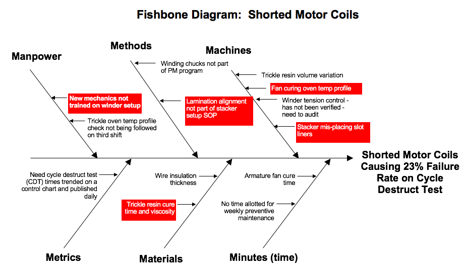 Fishbone diagram example product quality fishbone diagrams fishbone diagram with priorities highlighted ccuart Choice Image