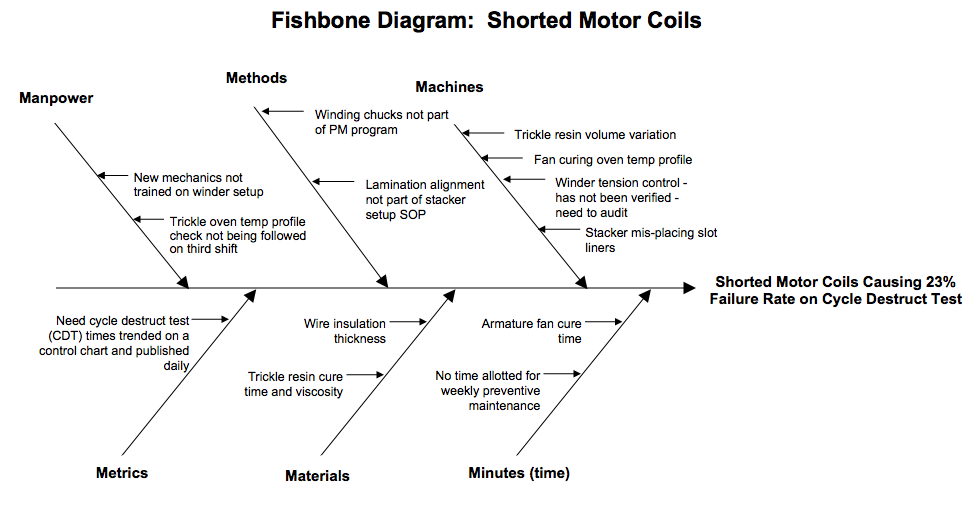 Fishbone diagram example product quality fishbone diagrams fishbone diagram shorted motor coils ccuart Images